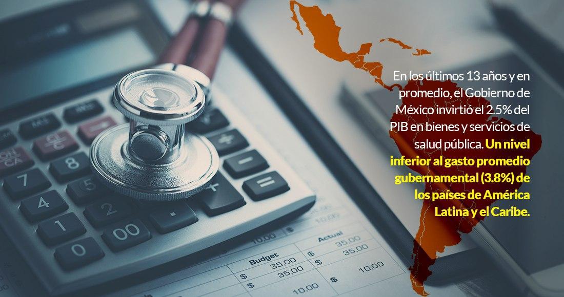 El COVID-19 exhibe a México: gasta en la salud poco más que en Haití, Barbuda, Santa Lucía, Venezuela…
