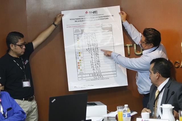 Cierra cómputo en Puebla con triunfo de Barbosa por 11 puntos