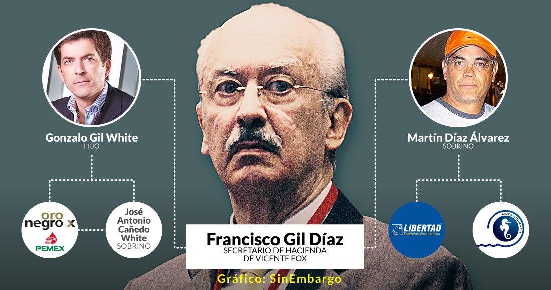 Los escándalos en Caja Libertad, Oro Negro y Oceanografía ponen al desnudo a la familia de Gil Díaz