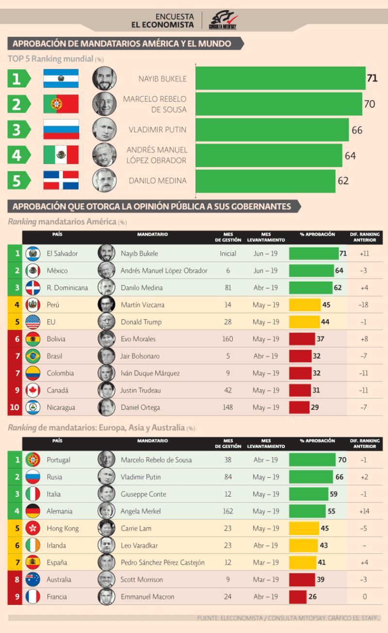 AMLO, en el top cinco global de aceptación y segundo en América