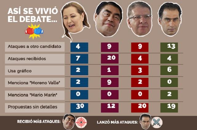 Dominan ataques y falta detalle a propuestas en debate de Puebla